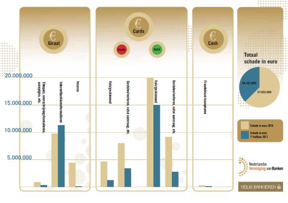 Fraude Internetbankieren 2010-2011